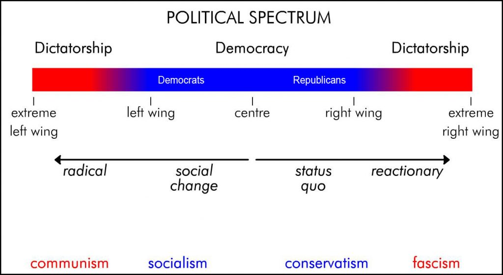 Political Ideologies And The Political Spectrum