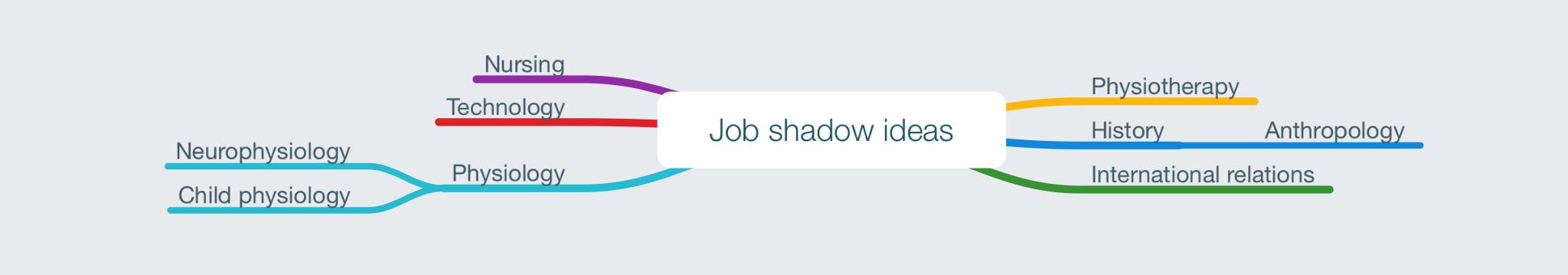 ePACT Job Shadow | Sofia's Blog