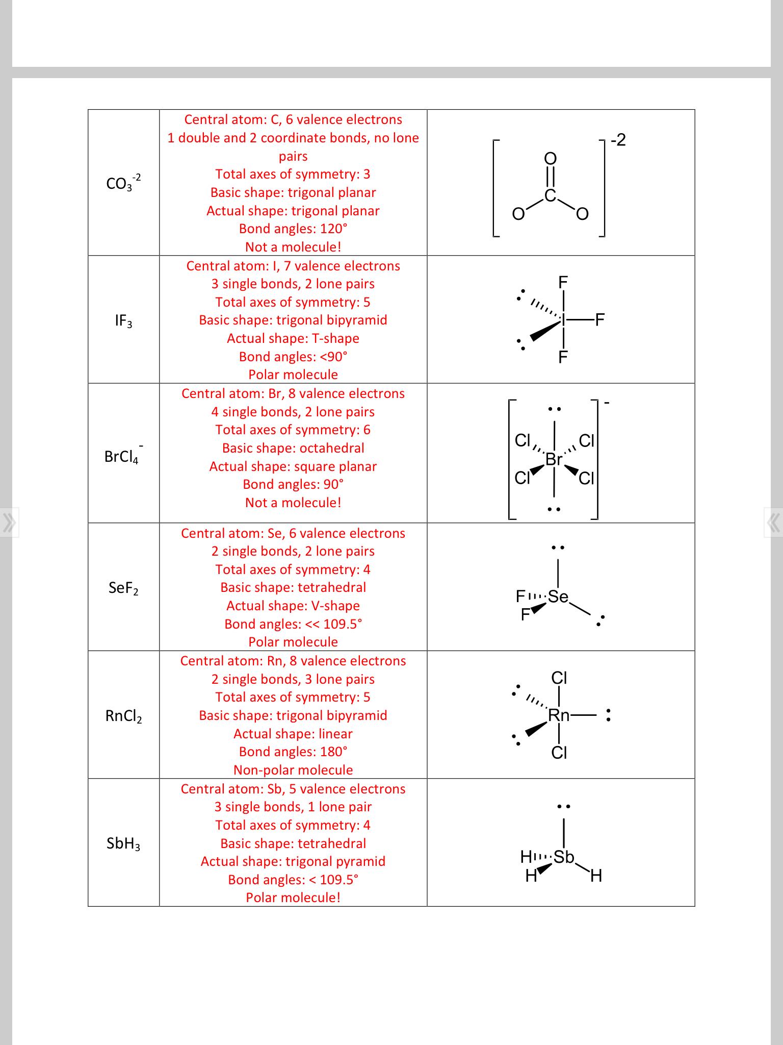Chem 11 Unit 4 VSEPR | Mrs Toombs' Blog Site