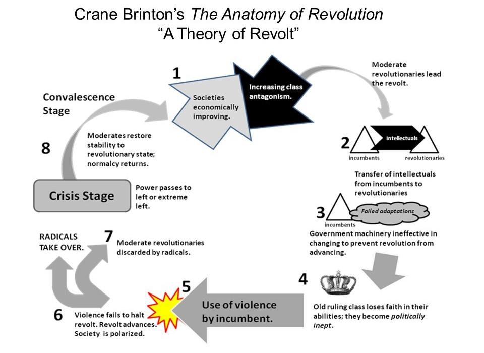 Crane Brinton\'s Theory   mini gerbs