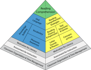 Assessment for Instruction - Pyramid