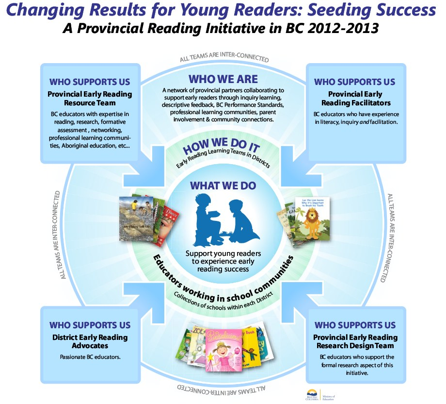 Changing Results for Young Readers - Seeding Success