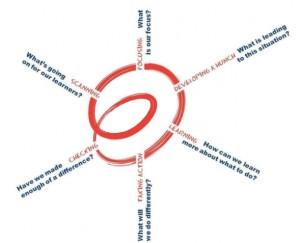 Inquiry Spiral