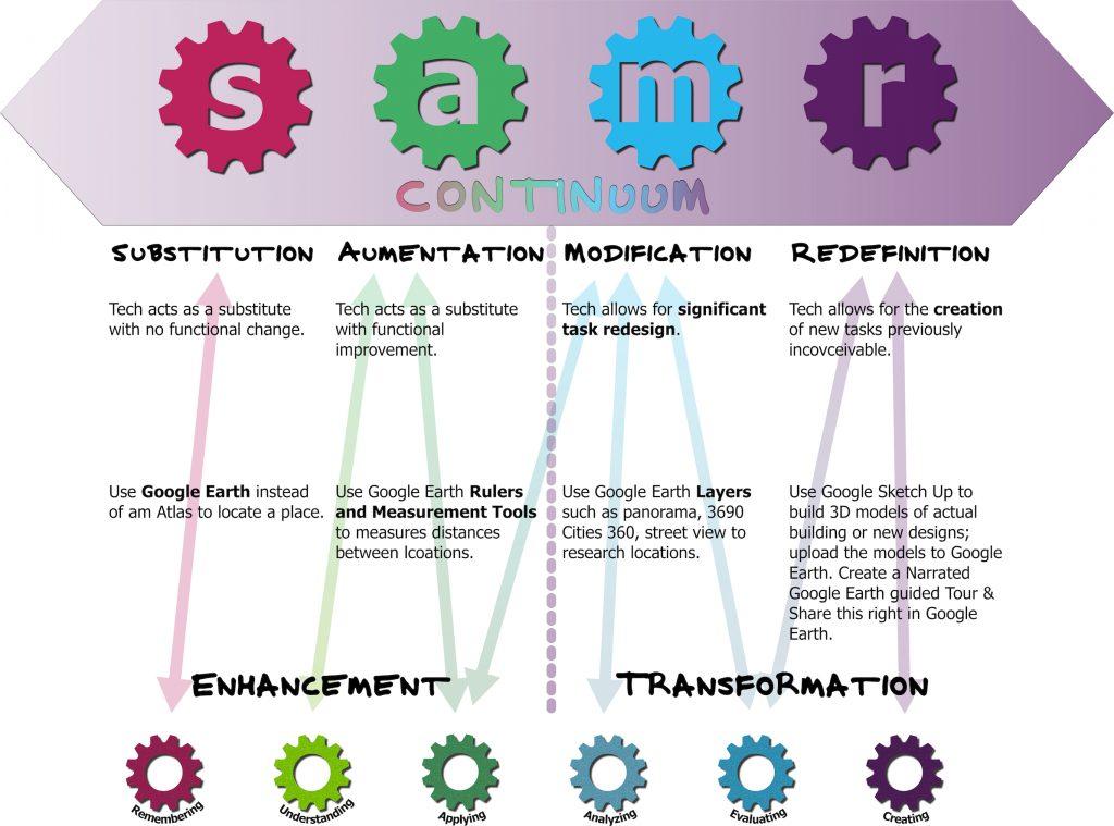 SAMR Continuum