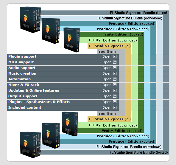FL Studio Editions Breakdown
