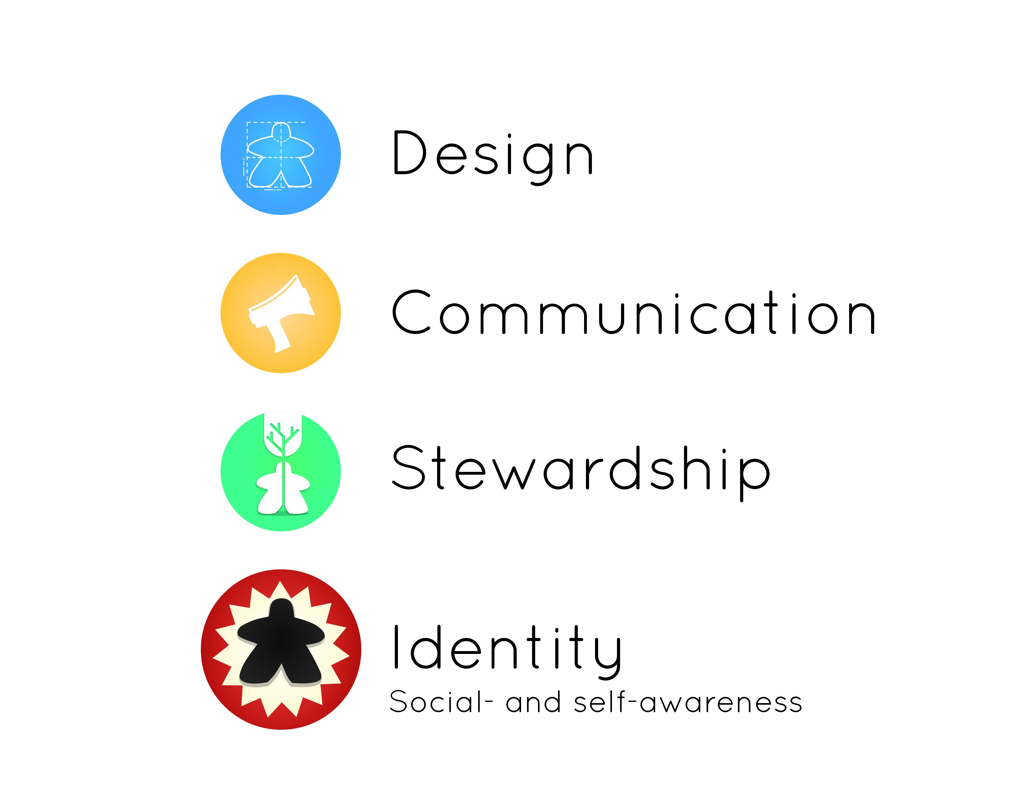 Inquiry Hub's four key nodes: Design, Communication, Stewardship and Identity