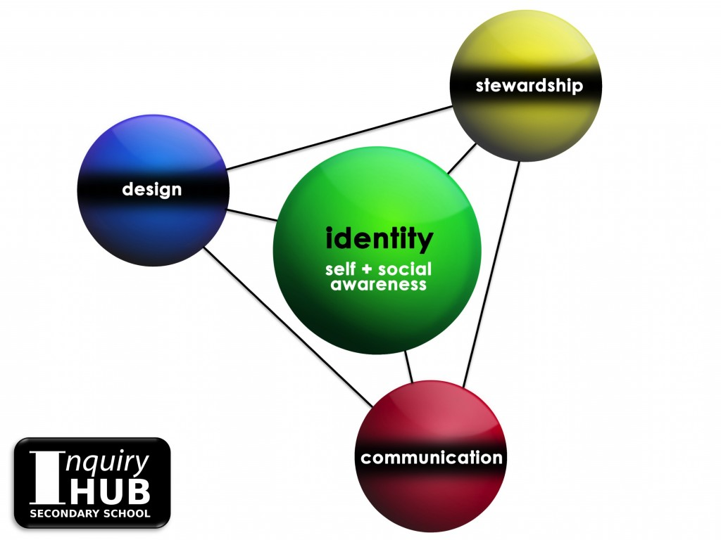 Identity-Stewardship-Communication-Design