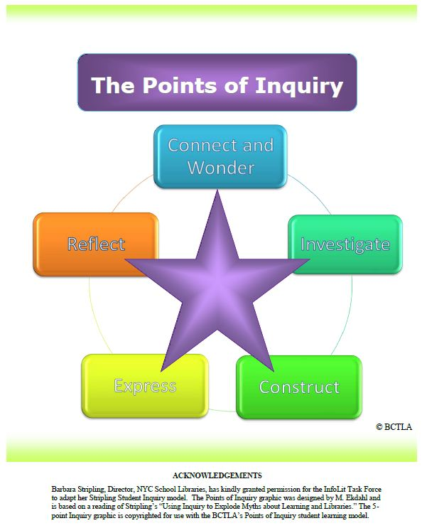Points-of-Inquiry-BCTLA