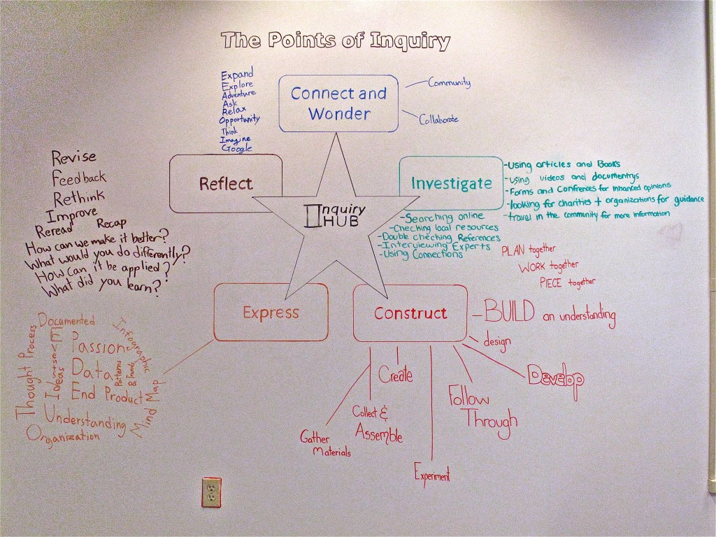 Points-of-Inquiry-whiteboard