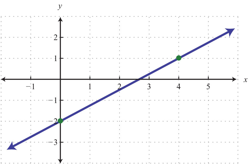 What I've Learnt About Grade 9 Linear Relations