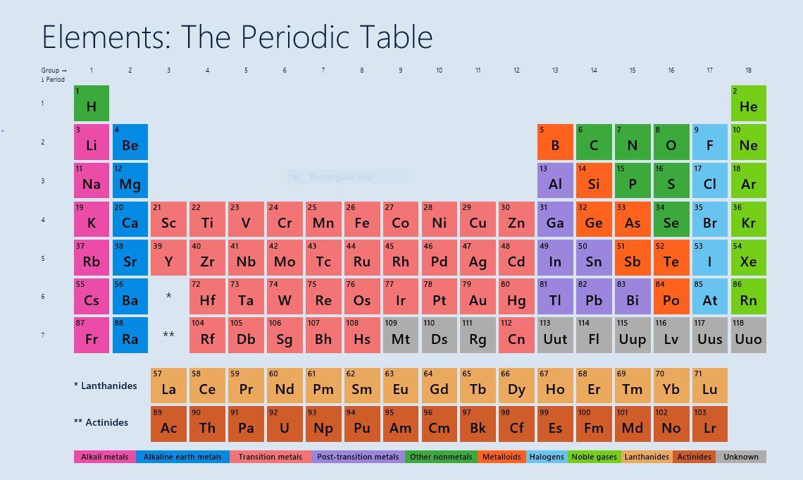 Science app review sabrinas blog colour coded urtaz Gallery