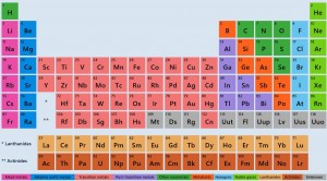 Periodic table with legend