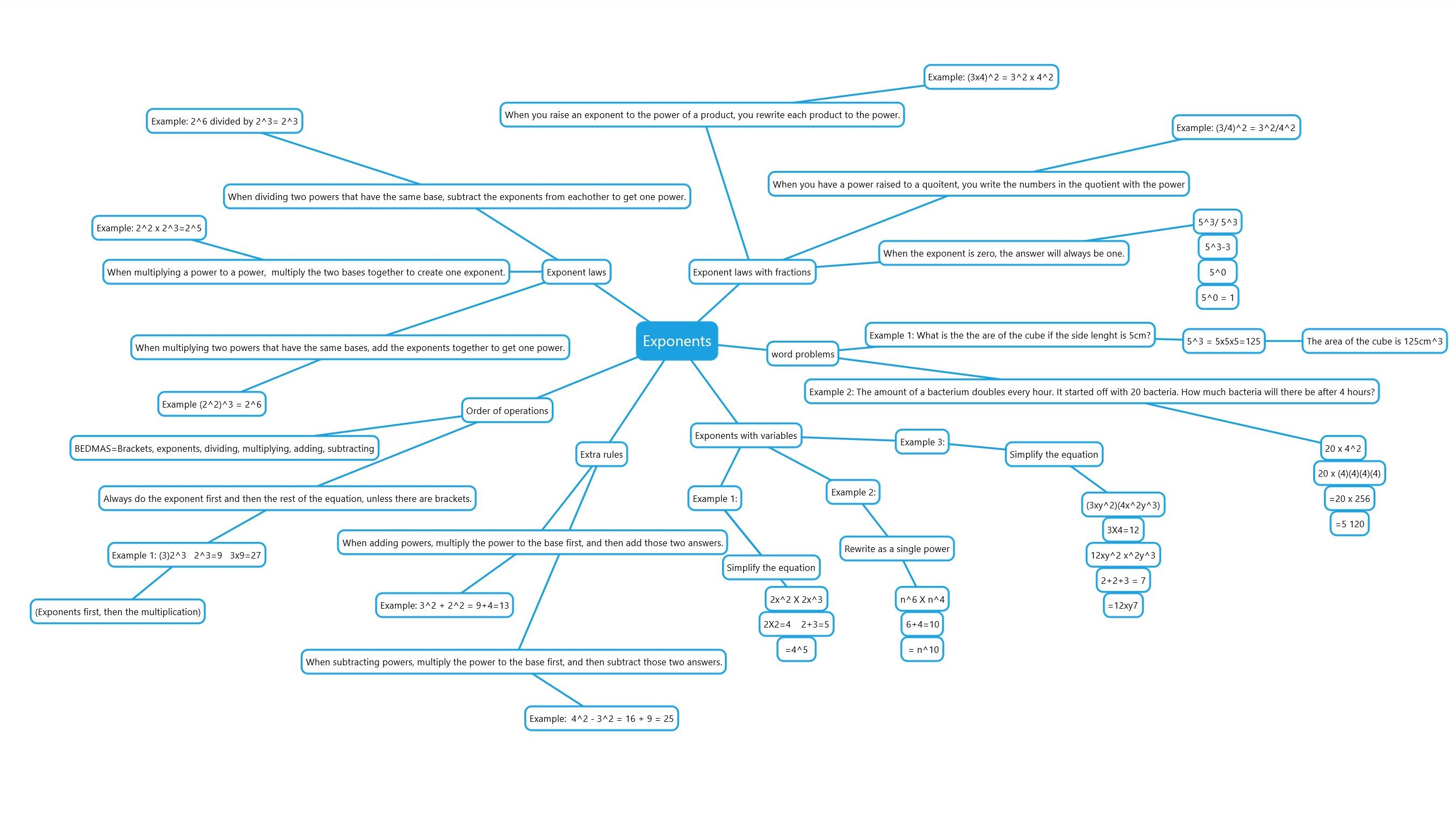 mind-map-exponents