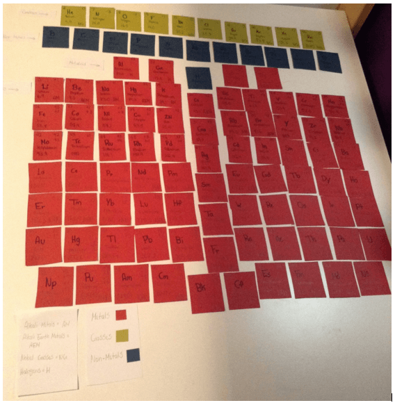 A Fresh Look at the Periodic Table | Makayla-Skye's Blog