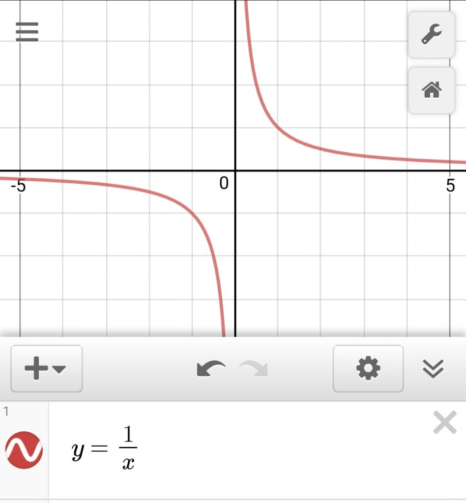 Week 13-Graphing Reciprocal Functions