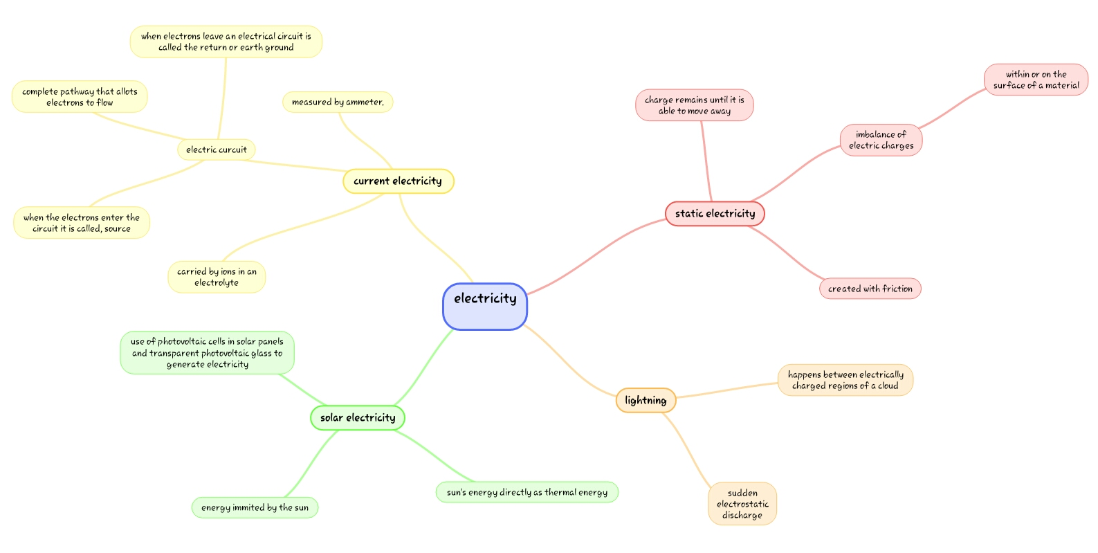 electricity mind map | Liam's Blog