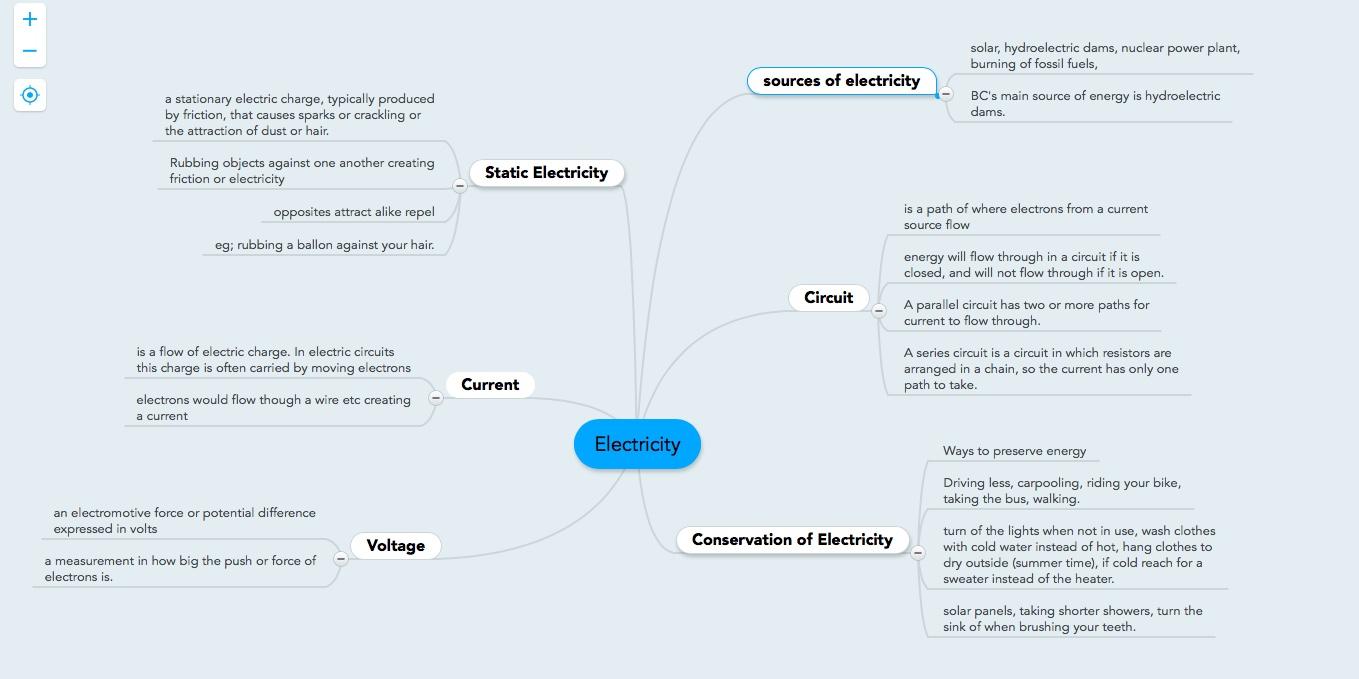 Electricity Mind Map | Ella's Blog