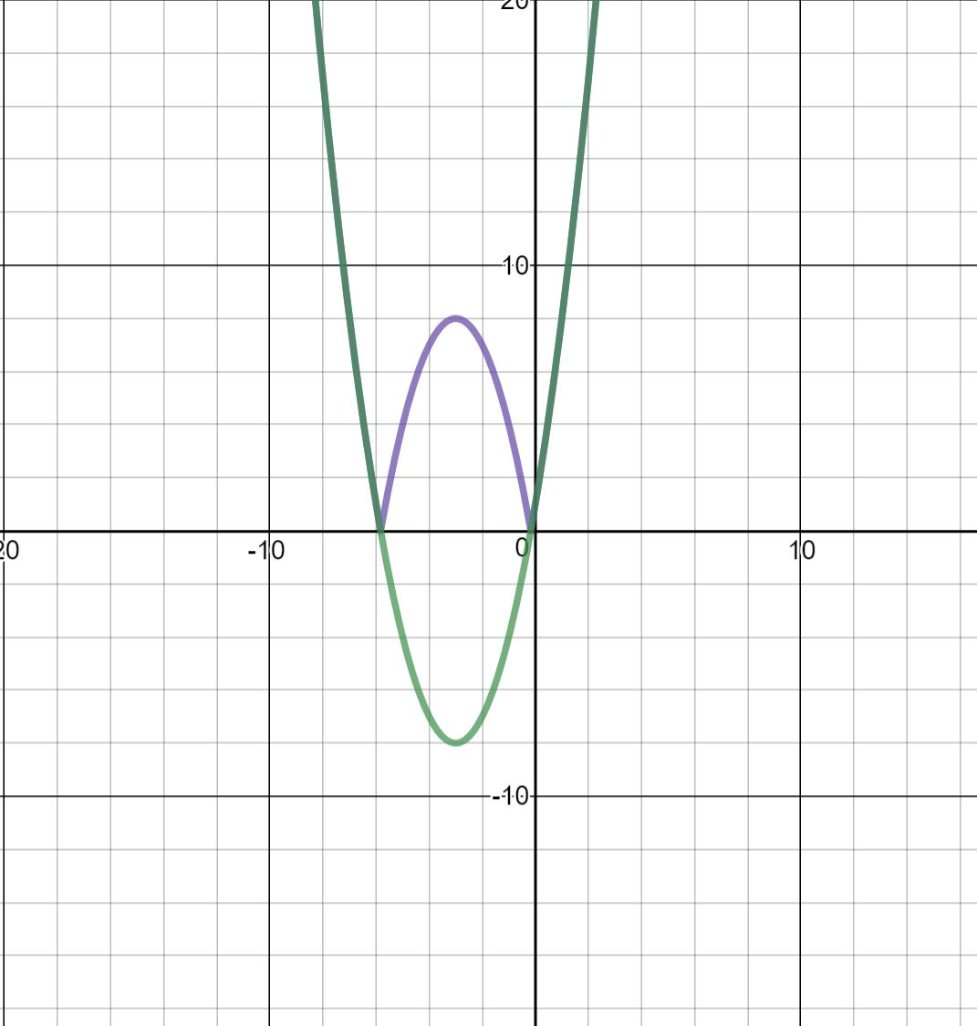 week 12 – absolute value functions | joshua's blog
