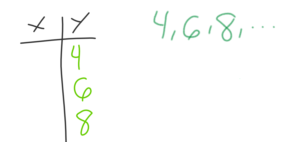 What Ive Learned About Math 9 Linear Relations Aiessa Magis Blog