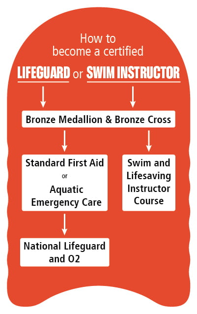 How to become a lifeguard flow chart