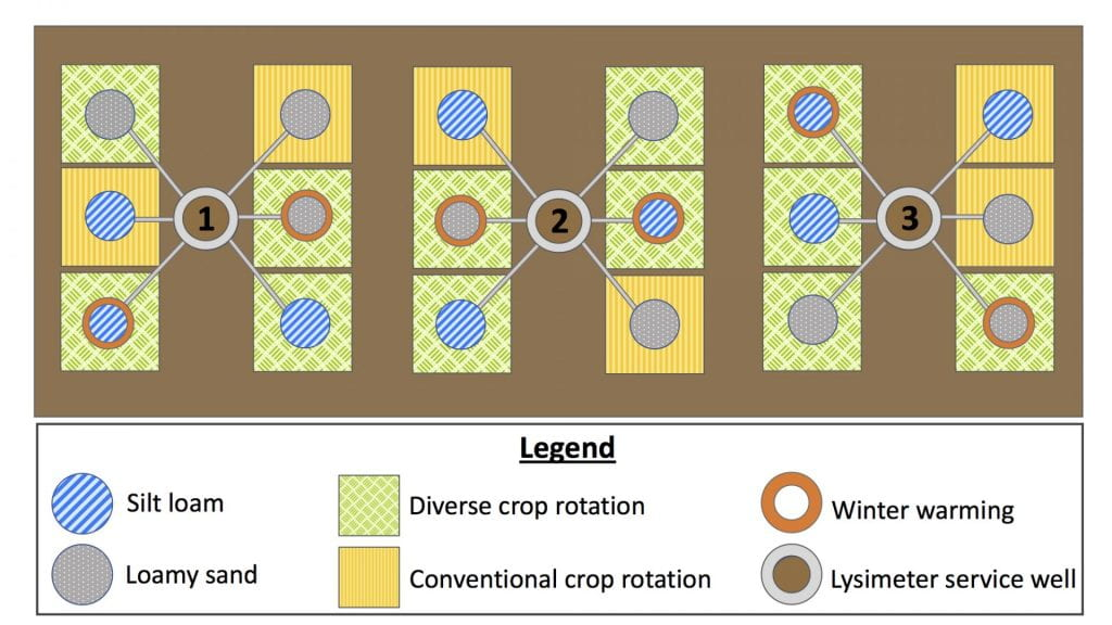 Diagram showing the location and randomization of the lysimeter treatments. The diagram shows 18 plots with lysimeters and 3 service wells. 6 plots are planted with the conventional crop rotation and 12 plots are planted with the diverse crop rotation. Half of the lysimeters contain silt loam and half contain loamy sand. 6 of the lysimeters planted with the diverse crop rotation are heated.