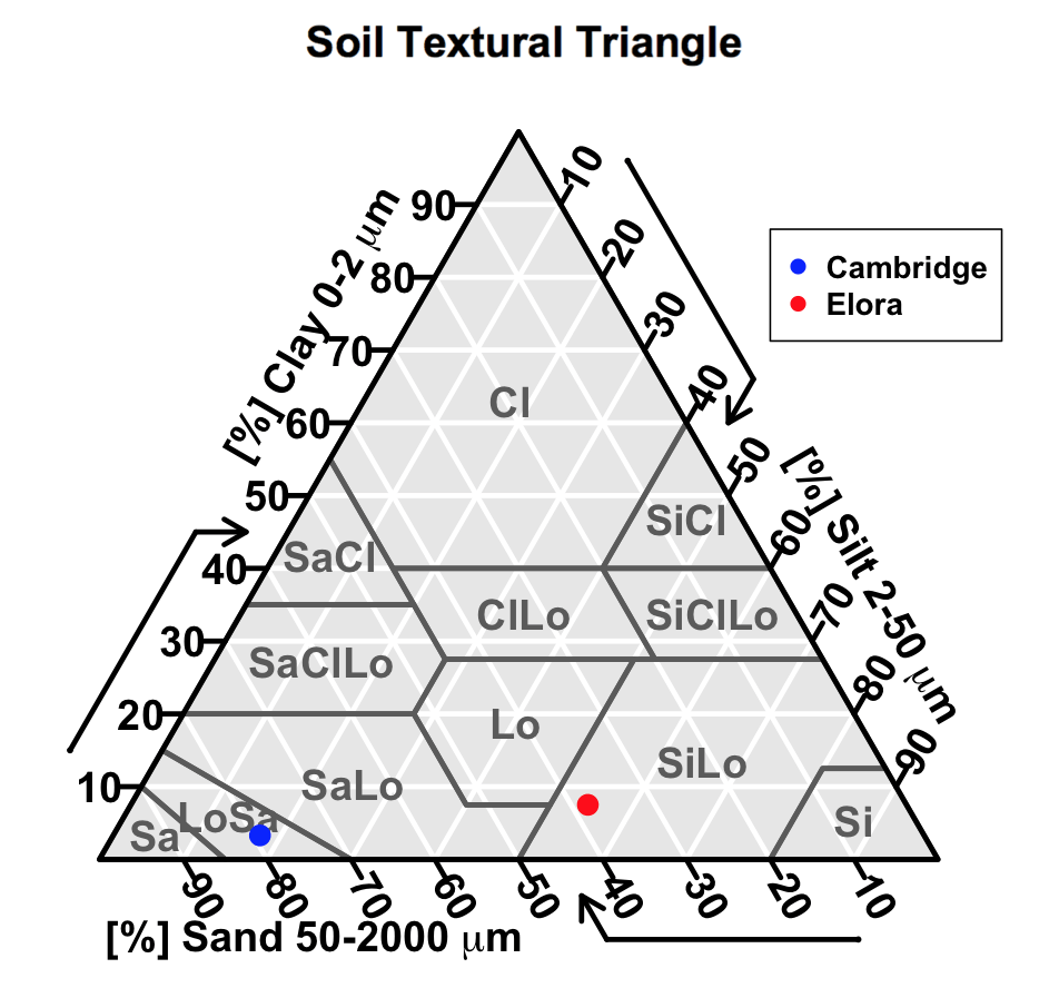 Soil textural triangle showing the textural classes of the Elora and Cambridge soils