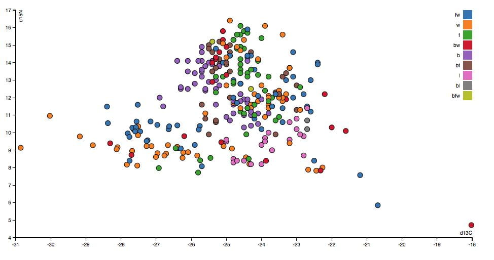 Link to interactive dual isotope plot