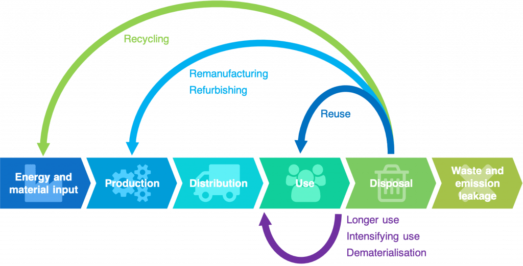 Scheme showing the principles of the circular economy (Source: Wikipedia).