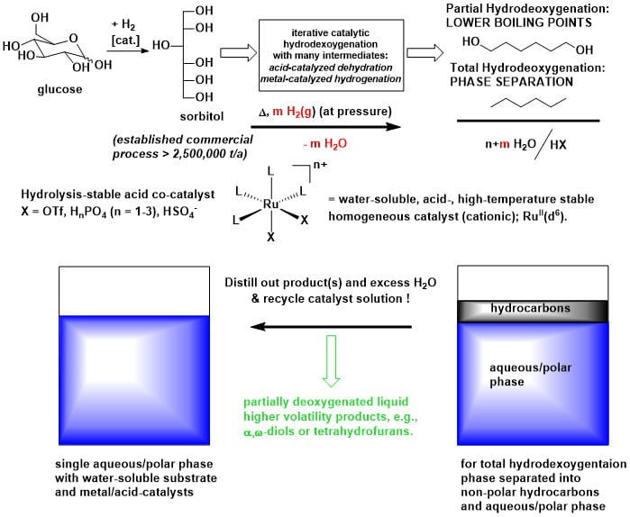 Reaction scheme showing the vision and research goals of the Schlaf Group.