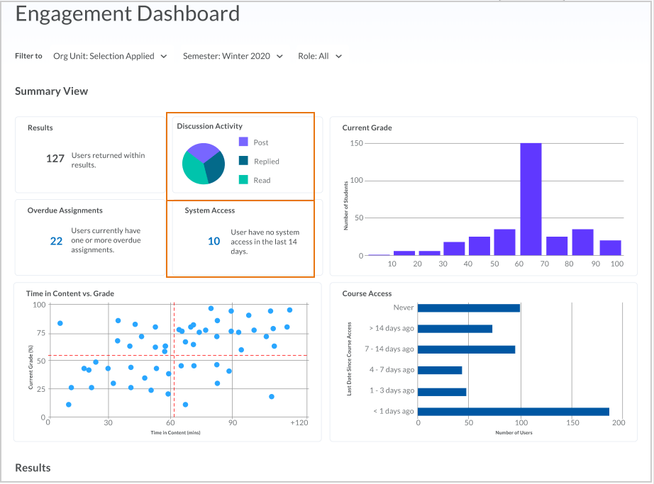 The Engagement Dashboard with the Discussion Activity and System Access areas highlighted.