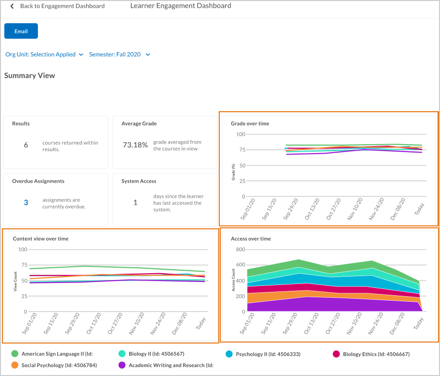 Summary view of the Learner Engagement Dashboard, with three new trend charts: Grade over time, Content view over time, and Access over time.