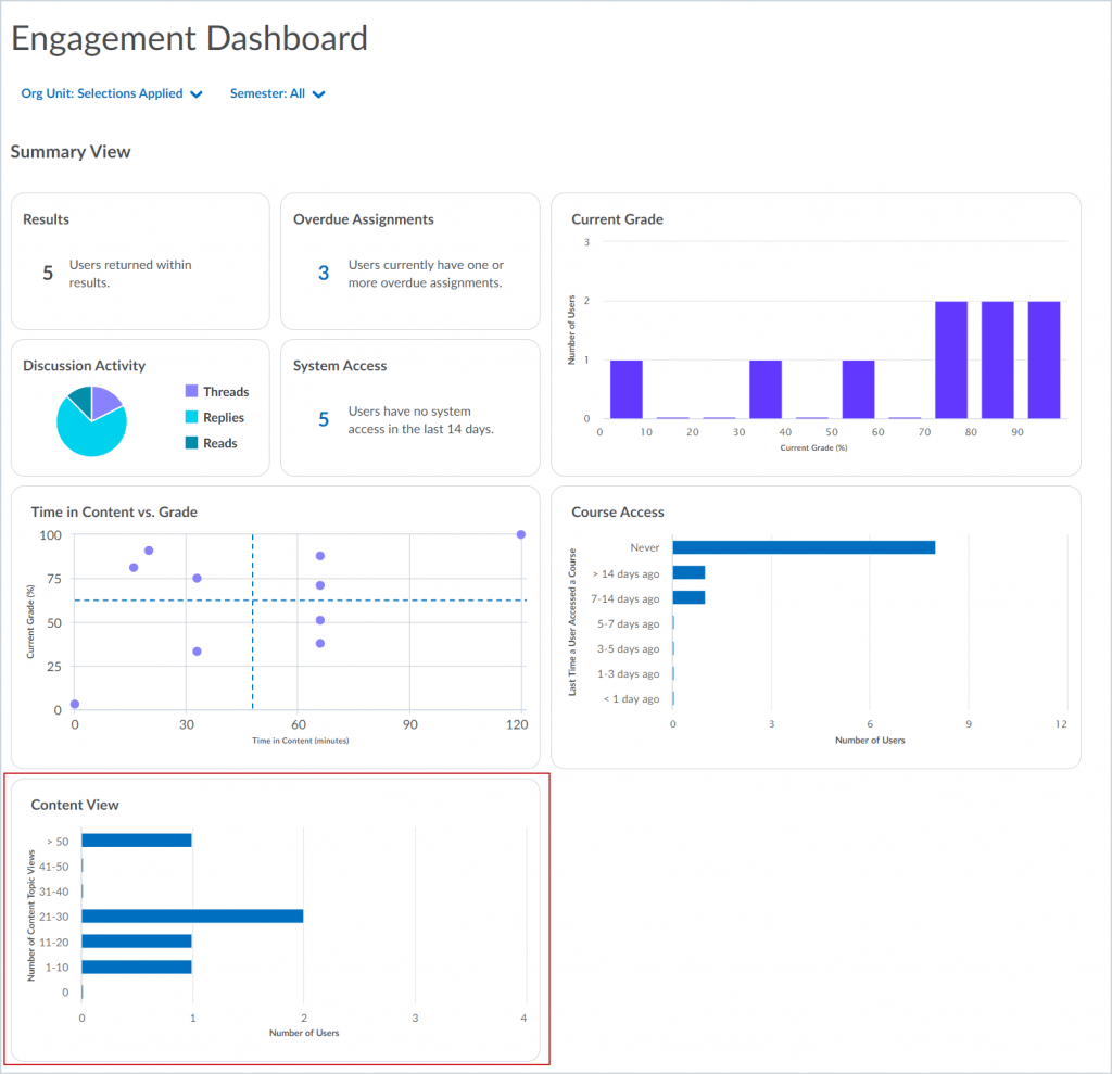 Engagement Dashboard with the Content View chart highlighted.